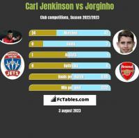 Carl Jenkinson vs Jorginho h2h player stats