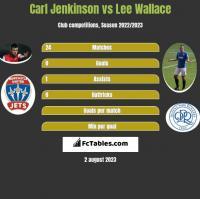 Carl Jenkinson vs Lee Wallace h2h player stats