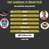 Carl Jenkinson vs Mesut Oezil h2h player stats