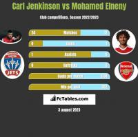 Carl Jenkinson vs Mohamed Elneny h2h player stats