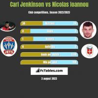 Carl Jenkinson vs Nicolas Ioannou h2h player stats