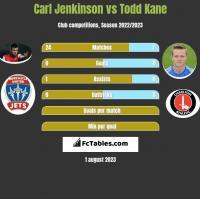 Carl Jenkinson vs Todd Kane h2h player stats