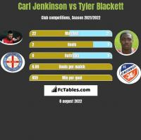 Carl Jenkinson vs Tyler Blackett h2h player stats