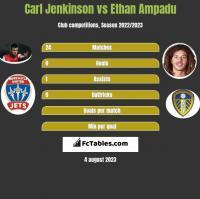 Carl Jenkinson vs Ethan Ampadu h2h player stats