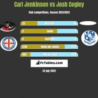 Carl Jenkinson vs Josh Cogley h2h player stats