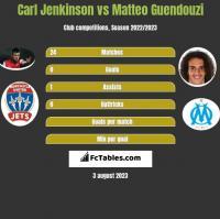 Carl Jenkinson vs Matteo Guendouzi h2h player stats