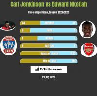 Carl Jenkinson vs Edward Nketiah h2h player stats