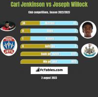Carl Jenkinson vs Joseph Willock h2h player stats