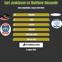 Carl Jenkinson vs Matthew Olosunde h2h player stats