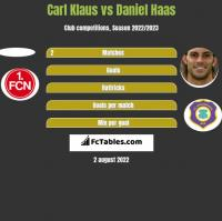 Carl Klaus vs Daniel Haas h2h player stats
