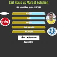 Carl Klaus vs Marcel Schuhen h2h player stats