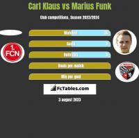 Carl Klaus vs Marius Funk h2h player stats