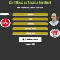 Carl Klaus vs Sascha Burchert h2h player stats