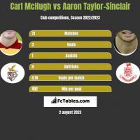 Carl McHugh vs Aaron Taylor-Sinclair h2h player stats
