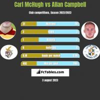Carl McHugh vs Allan Campbell h2h player stats