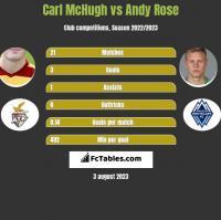 Carl McHugh vs Andy Rose h2h player stats