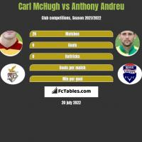 Carl McHugh vs Anthony Andreu h2h player stats