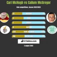 Carl McHugh vs Callum McGregor h2h player stats