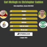 Carl McHugh vs Christopher Cadden h2h player stats