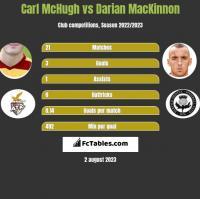 Carl McHugh vs Darian MacKinnon h2h player stats