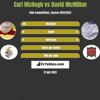 Carl McHugh vs David McMillan h2h player stats