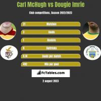 Carl McHugh vs Dougie Imrie h2h player stats