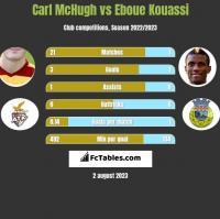 Carl McHugh vs Eboue Kouassi h2h player stats