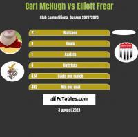 Carl McHugh vs Elliott Frear h2h player stats