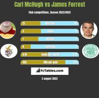 Carl McHugh vs James Forrest h2h player stats