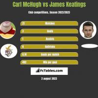 Carl McHugh vs James Keatings h2h player stats