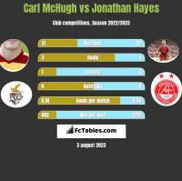 Carl McHugh vs Jonathan Hayes h2h player stats