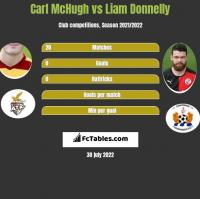 Carl McHugh vs Liam Donnelly h2h player stats