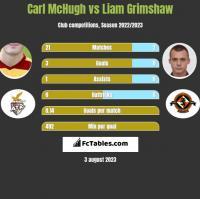 Carl McHugh vs Liam Grimshaw h2h player stats