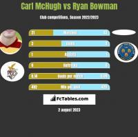 Carl McHugh vs Ryan Bowman h2h player stats