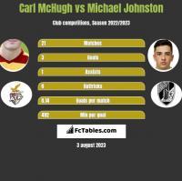 Carl McHugh vs Michael Johnston h2h player stats