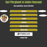 Carl Piergianni vs Andre Boucaud h2h player stats
