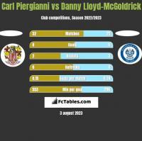 Carl Piergianni vs Danny Lloyd-McGoldrick h2h player stats