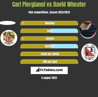 Carl Piergianni vs David Wheater h2h player stats