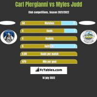 Carl Piergianni vs Myles Judd h2h player stats