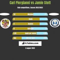 Carl Piergianni vs Jamie Stott h2h player stats