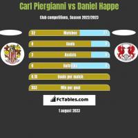 Carl Piergianni vs Daniel Happe h2h player stats