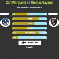 Carl Piergianni vs Thomas Haymer h2h player stats