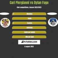 Carl Piergianni vs Dylan Fage h2h player stats