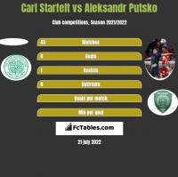 Carl Starfelt vs Aleksandr Putsko h2h player stats