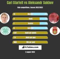 Carl Starfelt vs Aleksandr Sukhov h2h player stats