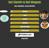 Carl Starfelt vs Anri Khagush h2h player stats