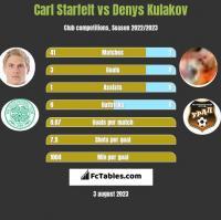 Carl Starfelt vs Denys Kulakov h2h player stats