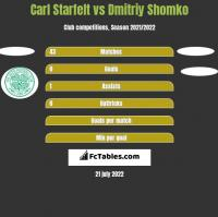 Carl Starfelt vs Dmitriy Shomko h2h player stats