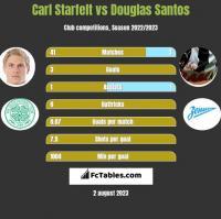 Carl Starfelt vs Douglas Santos h2h player stats