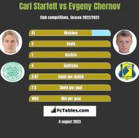 Carl Starfelt vs Evgeny Chernov h2h player stats